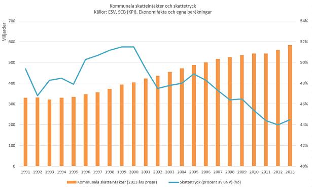 pensionärsskatt 2012 tabell